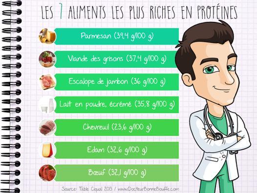 aliment le plus protéiné