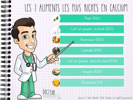 aliment le plus riche en calcium