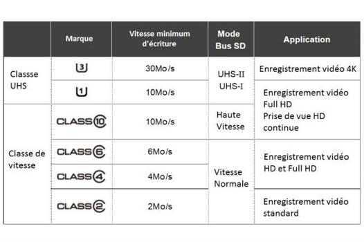carte sd comparatif