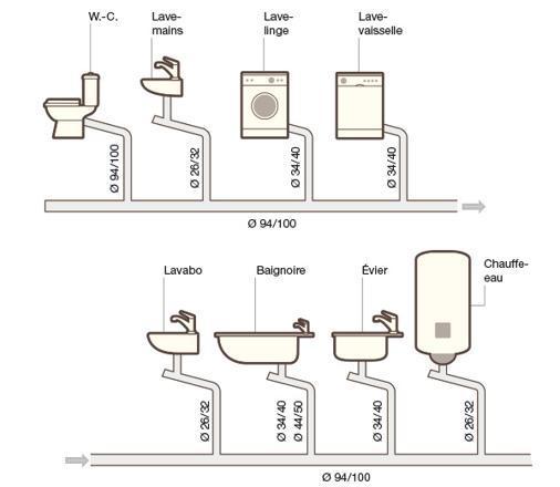 diametre evacuation lavabo