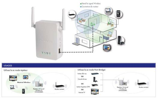 installer repeteur wifi