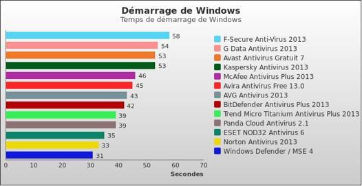 le meilleur antivirus