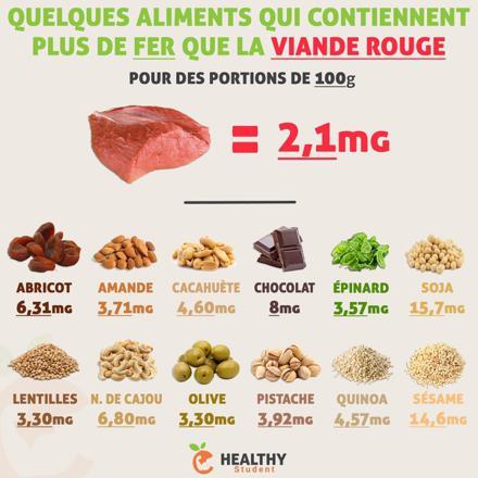 les aliments qui contiennent le plus de fer