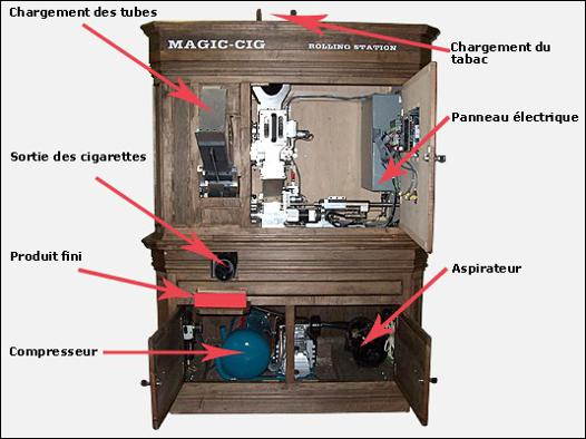 machine pour fabriquer des cigarettes