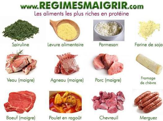 proteine quel aliment